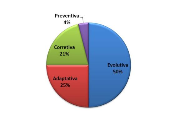 grafico manutenção preventiva