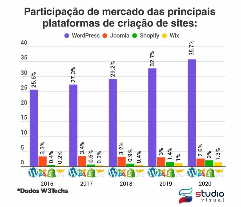 Participação de mercado anual das plataformas de criação de sites